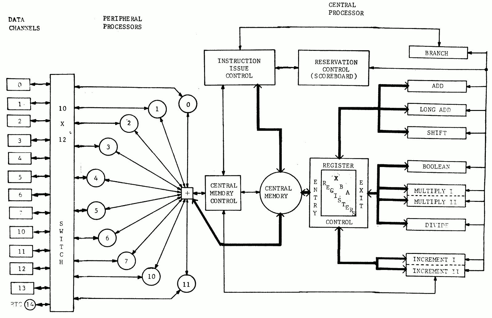 Language Processor Pdf